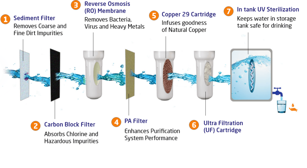 Filter Stages